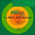 Sanlight M30